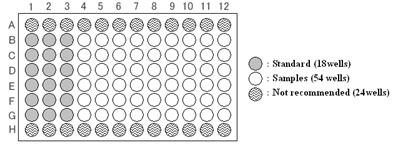 An example for plate layout.